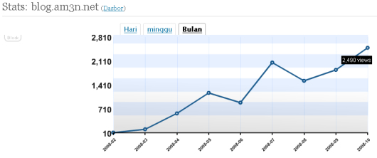 statistik blog.am3n.net menaik setiap bulannya